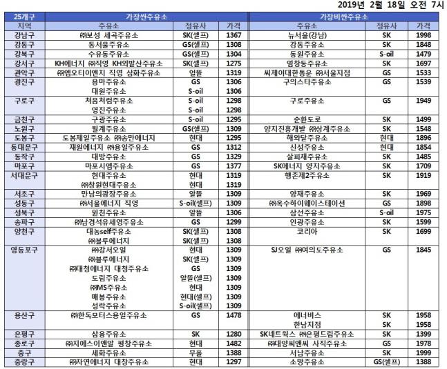 서울 25개구 휘발유 가격 가장 비싼 주유소와 싼 주유소.(2019년 2월 18일 오전 7시 기준)ⓒ에너지·석유시장감시단