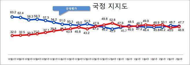데일리안이 여론조사 전문기관 알앤써치에 의뢰해 실시한 2월 셋째주 정례조사에 따르면, 문재인 대통령의 국정지지율은 지난주 보다 1.0%포인트 떨어진 47.7%로 나타났다.ⓒ알앤써치