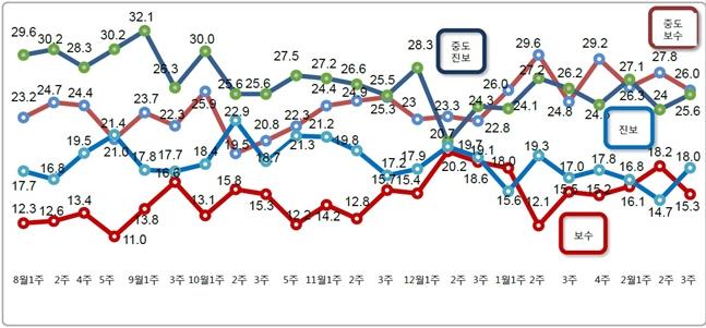 데일리안이 여론조사 전문기관 알앤써치에 의뢰해 실시한 2월 셋째 주 정례조사에 따르면 자신을 진보 성향이라고 응답한 비중은 18.0%로 지난조사 대비 3.3%포인트 상승했다. ⓒ알앤써치