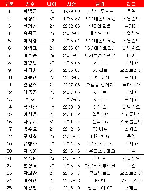 한국인 유로파리그 데뷔 일지. ⓒ 데일리안 스포츠
