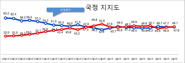 데일리안이 여론조사 전문기관 알앤써치에 의뢰해 실시한 2월 넷째주 정례조사에 따르면, 문재인 대통령의 국정지지율은 지난주 보다 0.1%포인트 오른 47.8%로 나타났다.ⓒ알앤써치