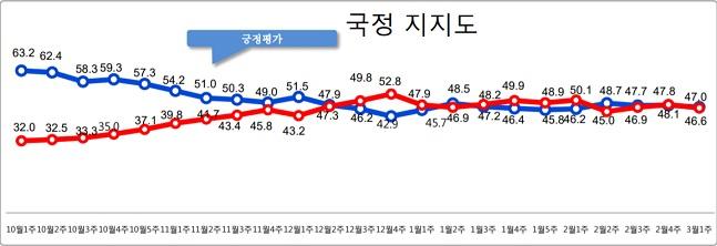 데일리안이 여론조사 전문기관 알앤써치에 의뢰해 실시한 3월 첫째주 정례조사에 따르면, 문재인 대통령의 국정지지율은 지난주 보다 0.8%포인트 하락한 47.0%로 나타났다.ⓒ