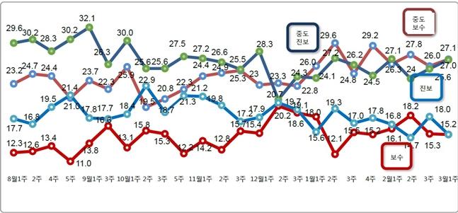 데일리안이 여론조사 전문기관 알앤써치에 의뢰해 실시한 3월 첫째 주 정례조사에 따르면 보수성향이라고 응답한 비중과 진보성향 응답률이 각각 15.2%로 동률을 이뤘다.ⓒ알앤써치