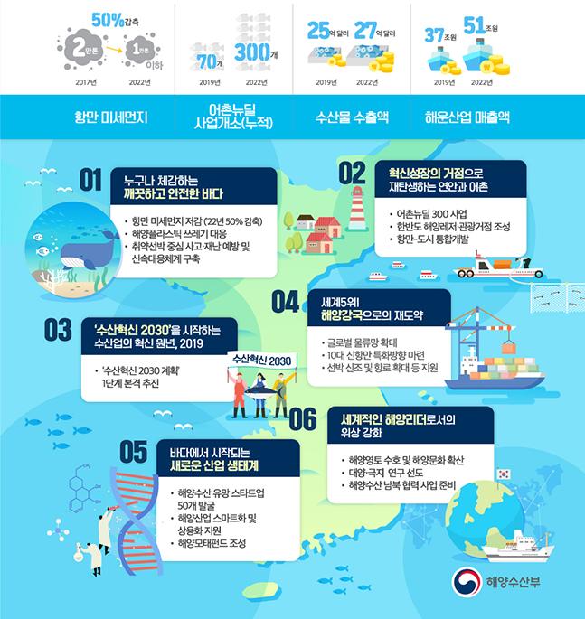 해수부 2019 주요 업무계획 ⓒ해수부