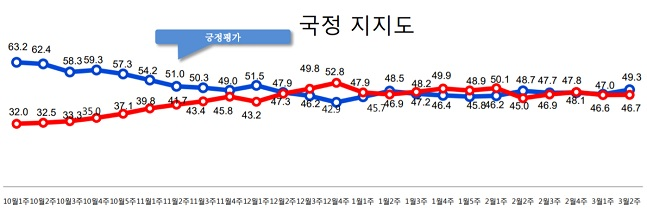 데일리안이 여론조사 전문기관 알앤써치에 의뢰해 실시한 3월 둘째주 정례조사에 따르면, 문재인 대통령의 국정지지율은 지난주 보다 2.3%포인트 상승한 49.3%로 나타났다.ⓒ알앤써치