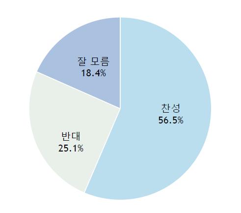 국민 56.7%는 사상 최악의 미세먼지 문제를 해결하기 위해 정부가 나서서 중국에게 책임을 물어야 한다고 생각하는 것으로 조사됐다.  ⓒ알앤써치