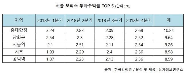 서울 오피스 투자수익률 상위 지역.ⓒ상가정보연구소
