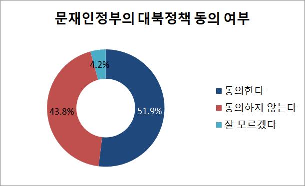 데일리안이 알앤써치에 의뢰해 지난 18~19일 조사한 바에 따르면, 하노이 미북정상회담 결렬으로 북한의 비핵화 의지가 의심받는 상황 속에서도 우리 국민 51.9%는 문재인정부의 대북정책을 여전히 동의하는 것으로 나타났다. ⓒ데일리안