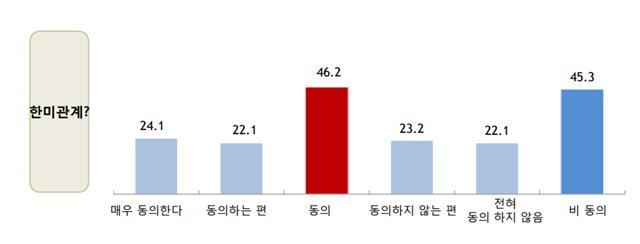 데일리안이 여론조사 전문기관 알앤써치에 의뢰해 실시한 4월 둘째 주 정례조사에서 46.2%가 '현재 한미 관계가 좋지 않다'에 동의한 것으로 집계됐다.