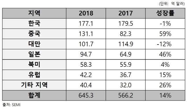 2018년 전 세계 지역별 반도체 장비 매출 규모.ⓒ국제반도체재료협회(SEMI)