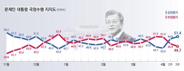 데일리안이 여론조사 전문기관 알앤써치에 의뢰해 실시한 4월 셋째주 정례조사에 따르면 문재인 대통령의 국정지지율은 지난주 보다 1.5%포인트 오른 51.4%로 나타났다.ⓒ알앤써치