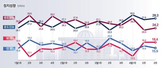 데일리안이 여론조사 전문기관 알앤써치에 의뢰해 실시한 4월 셋째 주 정례조사에 따르면 자신을 보수성향이라고 응답한 비중은 18.4%로 지난 조사와 같았고, 진보 성향은 15.9%로 같은 기간 대비 0.7%p 하락했다.ⓒ알앤써치