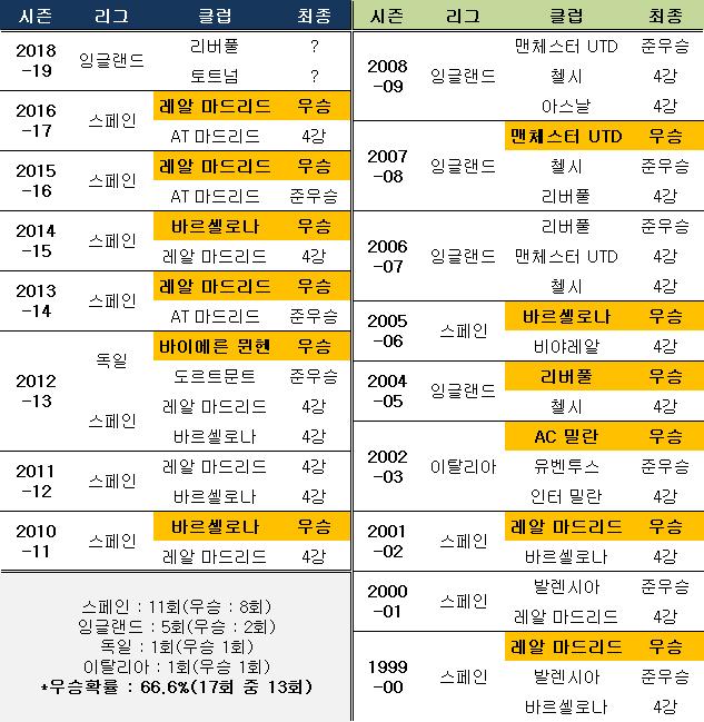 역대 챔피언스리그 동일 리그 복수 팀 4강 진출 사례. ⓒ 데일리안 스포츠