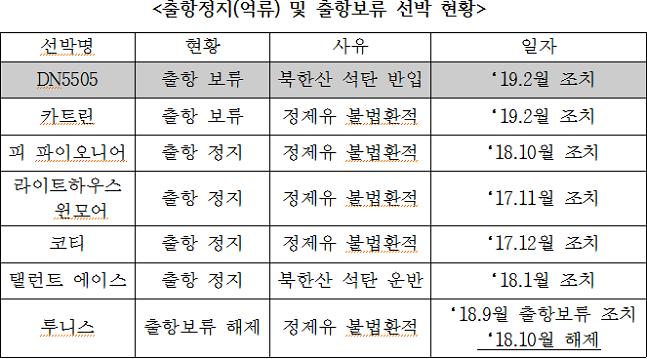국내에서 북한산 석탄 밀반입이나 정제유 불법 환적으로 출항이 보류되거나 억류된 선박은 DN5505호를 포함, 총 6척에 이른다. ⓒ유기준 의원실 제공