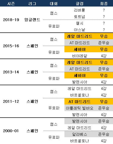 챔피언스리그-유로파리그 동반 4강행 기록. ⓒ 데일리안 스포츠