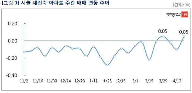 서울 재건축 아파트 주간 매매 변동 추이. ⓒ부동산114
