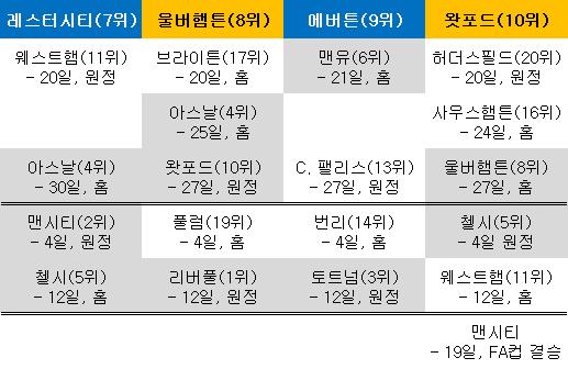 프리미어리그 7~10위 경쟁. ⓒ 데일리안 스포츠