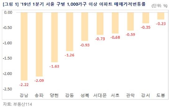 2019년 1분기 서울 구별 1000가구 이상 아파트 매매가 변동률 그래프. ⓒ부동산114