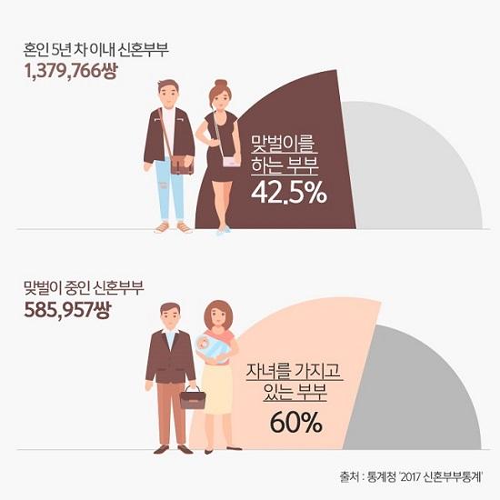 신혼부부 맞벌이 비율 통계.ⓒ통계청