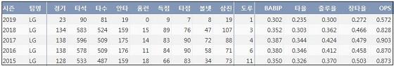 LG 박용택 최근 5시즌 주요 기록 (출처: 야구기록실 KBReport.com)ⓒ 케이비리포트