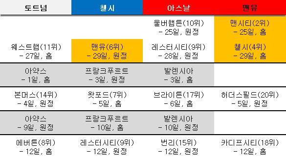 EPL 4위 경쟁 향후 일정. ⓒ 데일리안 스포츠