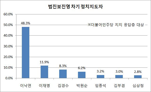 더불어민주당 지지층 사이에서 이낙연 국무총리가 48.3%의 지지율을 얻어 2위 그룹과 큰 격차를 보였다. 이 총리 다음으로는 이재명 경기도지사가 11.9%, 김경수 경남도지사가 8.3%, 박원순 서울특별시장이 6.2%, 임종석 전 청와대 비서실장이 3.2%, 김부겸 의원이 3.0%의 순이었다. ⓒ데일리안