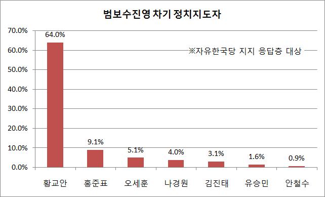 자유한국당 지지층에서 황교안 대표는 64.0%의 압도적 지지율을 보였다. 뒤이어 홍준표 전 대표가 9.1%의 지지율을 얻었으며, 오세훈 전 서울특별시장 5.1%, 나경원 원내대표 4.0%, 김진태 의원 3.1%, 유승민 바른미래당 의원 1.6%의 순이었다. ⓒ데일리안