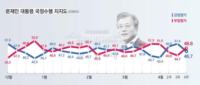 데일리안이 여론조사 전문기관 알앤써치에 의뢰해 실시한 4월 넷째주 정례조사에 따르면, 문재인 대통령의 국정지지율은 46.7%로 지난주 보다 4.7%포인트 빠졌다. 올해들어 가장 큰 폭의 하락세다. ⓒ데일리안