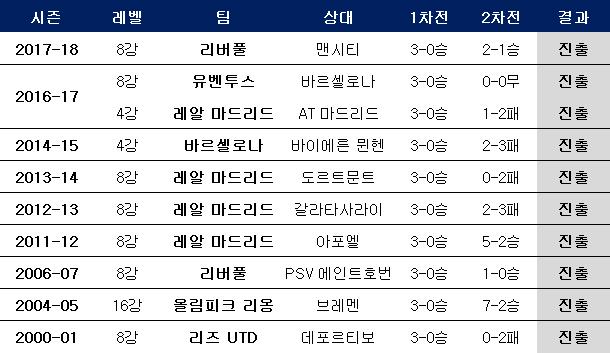 역대 챔피언스리그 토너먼트 1차전 3-0 사례. ⓒ 데일리안 스포츠