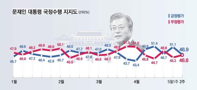 데일리안이 여론조사 전문기관 알앤써치에 의뢰해 실시한 5월 둘째주 정례조사에 따르면, 문재인 대통령의 국정지지율은 지난주 보다 4.2%포인트 하락한 46.9%로 나타났다. ⓒ알앤써치