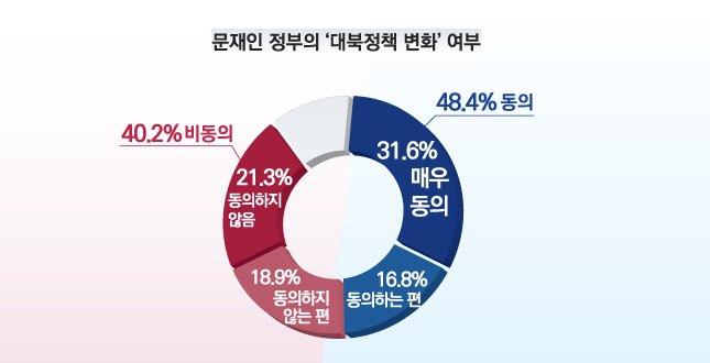 데일리안이 여론조사 전문기관 알앤써치에 의뢰해 실시한 5월 둘째주 정례조사에 따르면 국민의 48.4%가 정부의 대북정책이 '변화가 필요하다'고 평가한 것으로 집계됐다. '변화가 필요하지 않다'는 평가는 40.2%다. ⓒ알앤써치