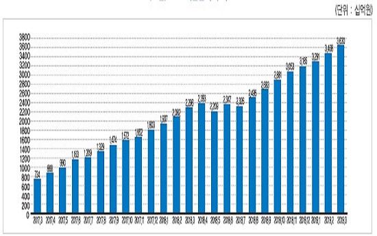 한국P2P금융협회 회원사 누적 대출액 ⓒ금융연구원