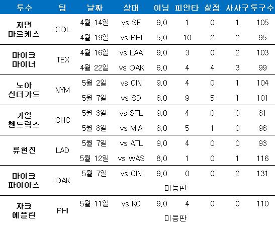 올 시즌 완봉승을 따낸 투수들의 다음 등판. ⓒ 데일리안 스포츠