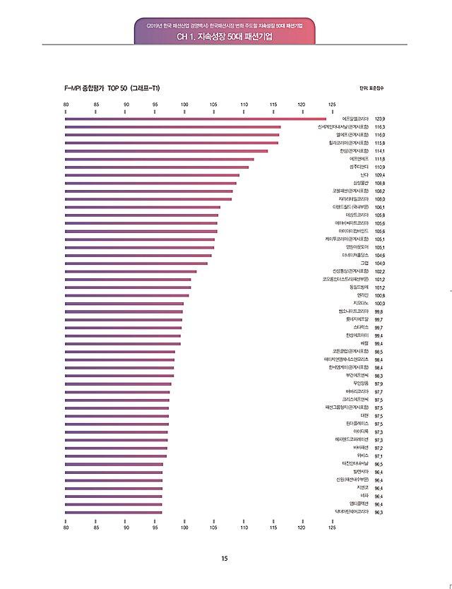 2019지속성장50대 패션기업 그래프. ⓒMPI