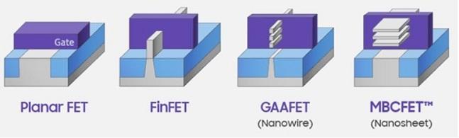 차세대 3나노 GAA(Gate-All-Around) 구조. GAA 구조는 전류가 흐르는 통로인 원통형 채널  전체를 게이트가 둘러싸고 있어 3면을 감싸는 지느러미 모양의 핀펫 구조에 비해 전류의 흐름을 더 세밀하게 제어할 수 있다.  ⓒ 삼성전자