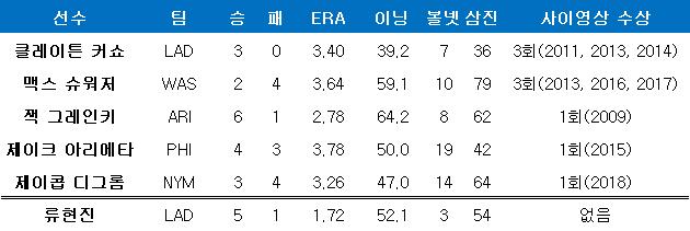 사이영상 수상 경력자들의 올 시즌 성적. ⓒ 데일리안 스포츠