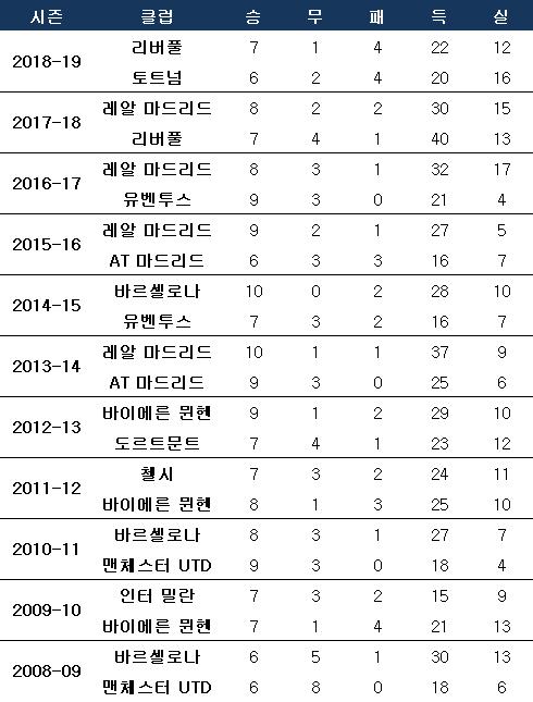 지난 10년간 챔피언스리그 결승 진출팀들의 4강까지의 성적. ⓒ 데일리안 스포츠