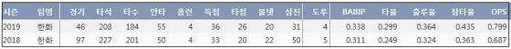 한화 정은원 프로 통산 주요 기록. ⓒ 케이비리포트