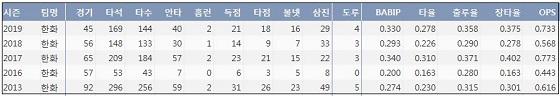 한화 오선진 최근 5시즌 주요 기록. ⓒ 케이비리포트