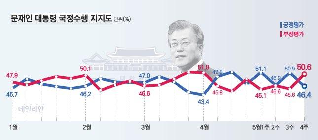 데일리안이 여론조사 전문기관 알앤써치에 의뢰해 실시한 5월 넷째주 정례조사에 따르면, 문재인 대통령의 국정지지율은 지난주 보다 4.5%포인트 하락한 46.4%로 나타났다. ⓒ알앤써치