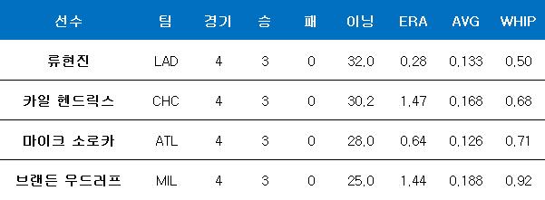 내셔널리그 5월의 투수상 유력 후보들. ⓒ 데일리안 스포츠