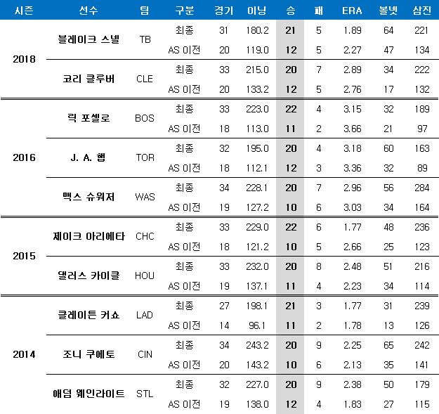지난 5년간 20승 달성했던 투수들의 전반기 성적. ⓒ 데일리안 스포츠