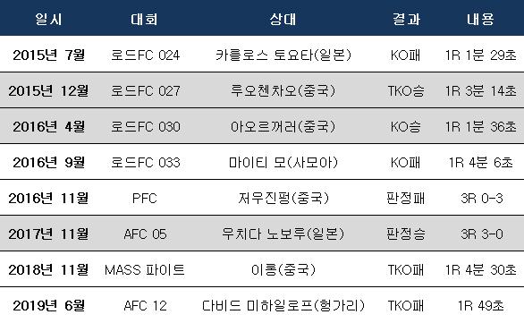 2015년 복귀 후 최홍만 성적. ⓒ 데일리안 스포츠
