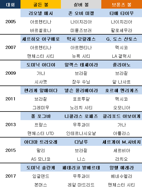 최근 7개 대회 개인상 수상자들. ⓒ 데일리안 스포츠