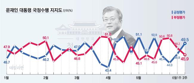 데일리안이 여론조사 전문기관 알앤써치에 의뢰해 실시한 6월 둘째주 정례조사에 따르면, 문재인 대통령의 국정지지율은 지난주 보다 2.7%포인트 오른 49.5%로 나타났다.ⓒ알앤써치