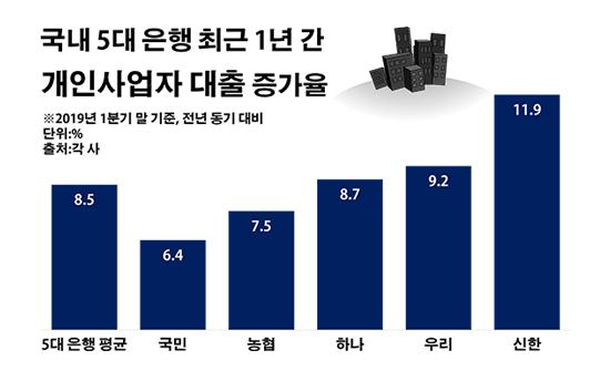 국내 5대 은행 최근 1년 간 개인사업자 대출 증가율.ⓒ데일리안 부광우 기자