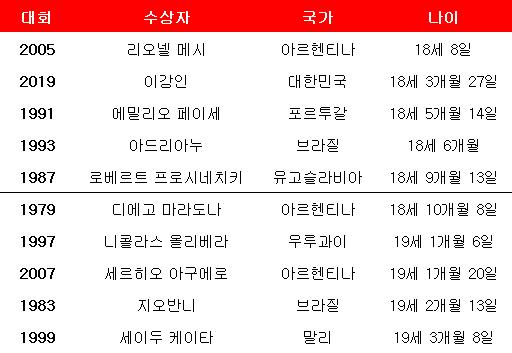 U-20 월드컵 최연소 수상자 TOP 10. ⓒ 데일리안 스포츠