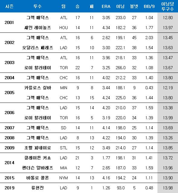 2000년대 이후 9이닝당 투구수 14개 이하 투수들. ⓒ 데일리안 스포츠