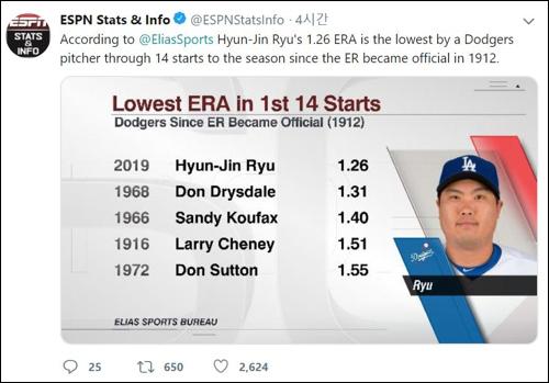 류현진 개막 후 평균자책점. ⓒ ESPN Stats & Info 트위터