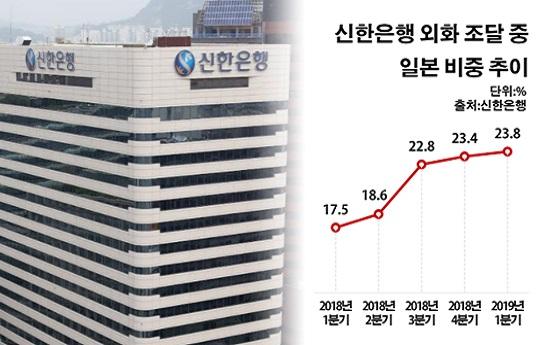 신한은행 외화 조달 중 일본 비중 추이.ⓒ데일리안 부광우 기자